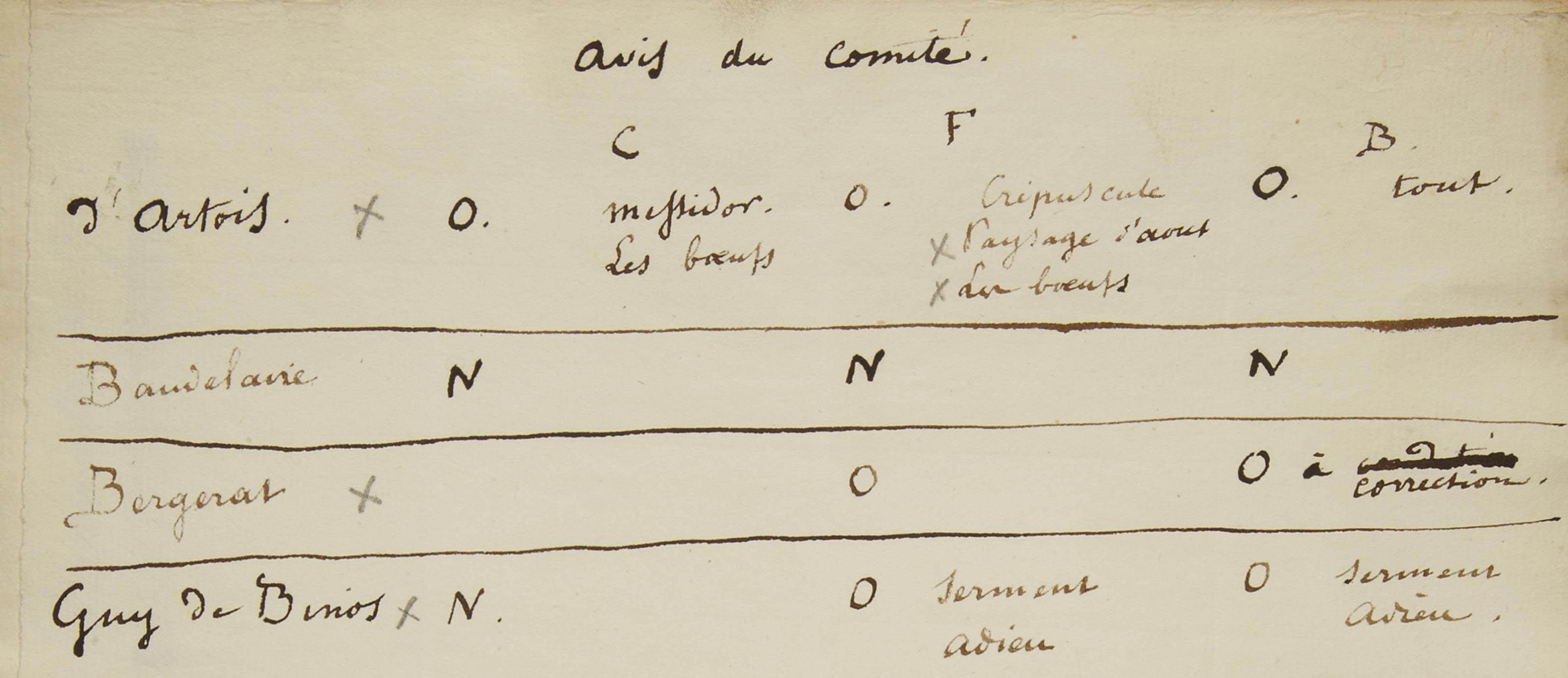 [BAUDELAIRE] -- BANVILLE, Théodore de (1823-1891), Anatole FRANCE (1844-1924) & François COPPÉE (1842-1908). Parnasse Contemporain (titre au dos de la reliure). Réunion de 3 listes autographes des trois écrivains avec appréciations pour chacun des poètes et écrivains à retenir ou à écarter pour le troisième volume du Parnasse contemporain, revue littéraire dont les deux premiers volumes furent publiés en 1866 et 1871. In-4, demi-maroquin rouge signé Noulhac. Provenance: Pierre Leroy (vente à Paris le 27 juin 2007, lot 43).