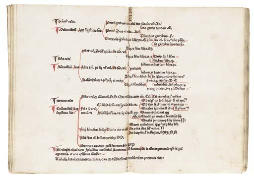 ANDREAE, Johannes (c.1270-1348