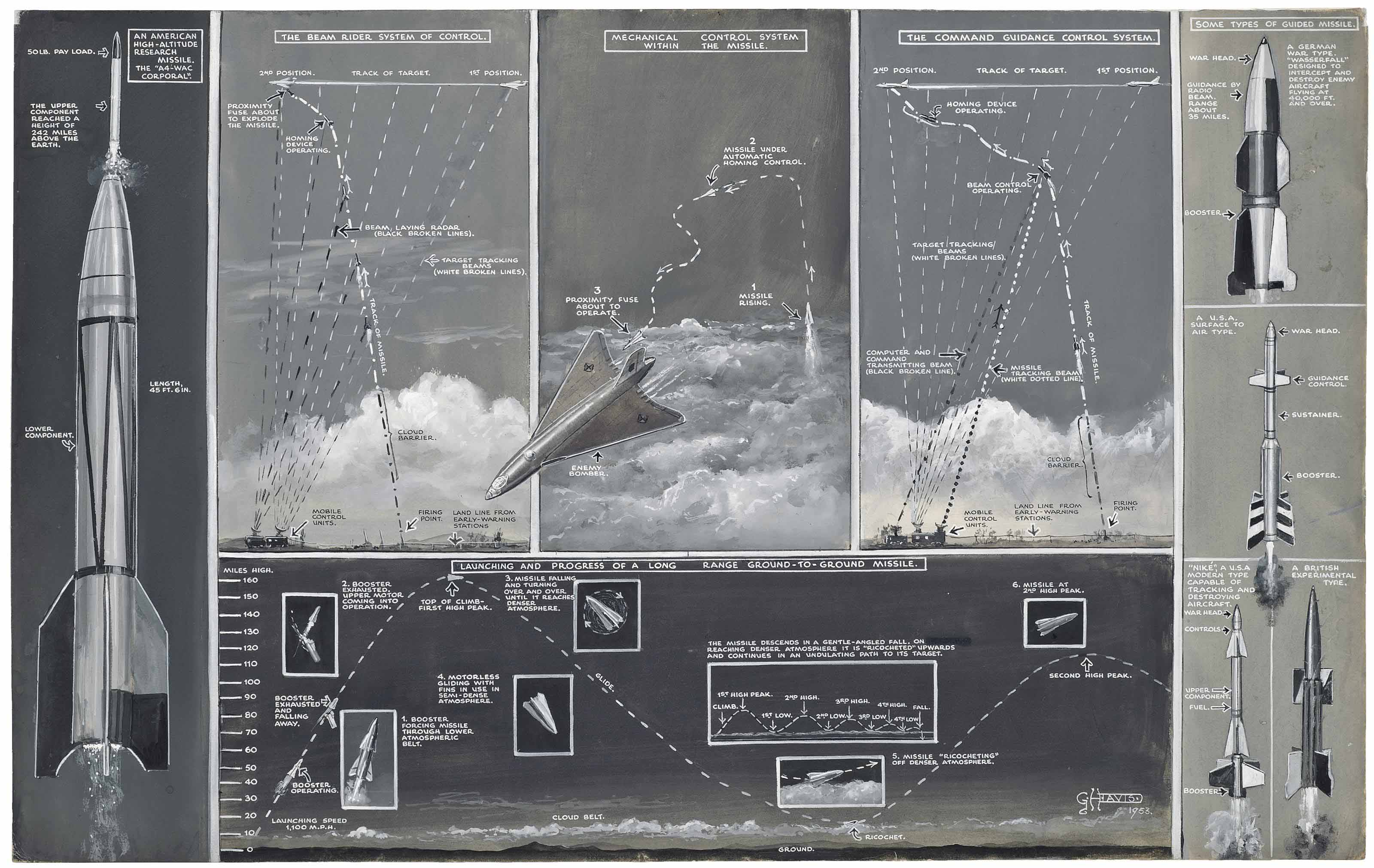 """Diagram of experimental rockets and guided missiles (illustrated); and A plan of a typical R.A.F. """"Bloodhound"""" guided missile weapon site"""