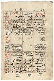 IBRAHIM BIN ABI SA'ID AL-MAGHRIBI: KITAB AL-FATH FI AL-TADAWI FI SUNUF AL-AMRAD WA AL-SHAKAWI