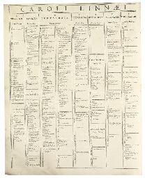 LINNAEUS, Carolous (1707-1778). Systema naturae, sive regna tria naturae systematice proposita per classes, ordines, genera, & species. Leiden: Johann Wilhelm de Groot for Theodor Haak, 1735.