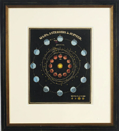 [Astronomy Studies]: Six Plate