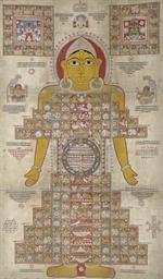 A Jain pata of Lokapurusha