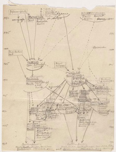 Hand-drawn diagram of the origins and evolution of modern art by Alfred H Barr, circa 1936. The Museum of Modern Art Archives, New York. Photo © 2018, The Museum of Modern Art, New YorkScala, Florence